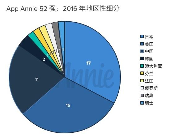 CN_App-Annie-Top-52